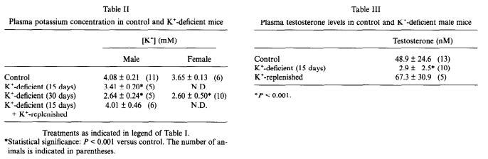 Potassium_Testosterone2.png