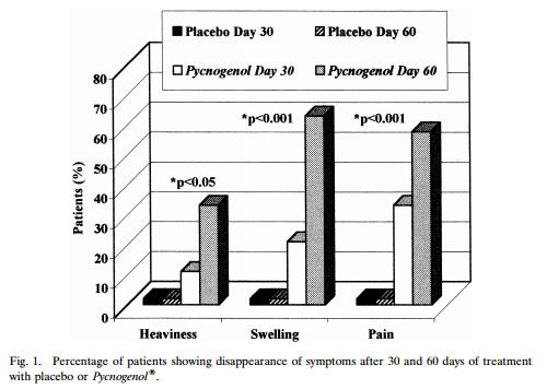 pycnogenol varicose veins